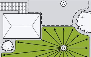Возможность программирования полива садовых участков двух различных конфигураций